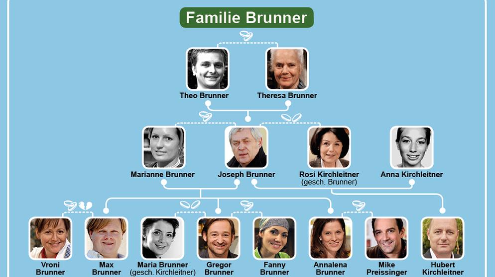 Stammbaum familie brunner dahoam is dahoam br for Stammbaum basteln mit kindern