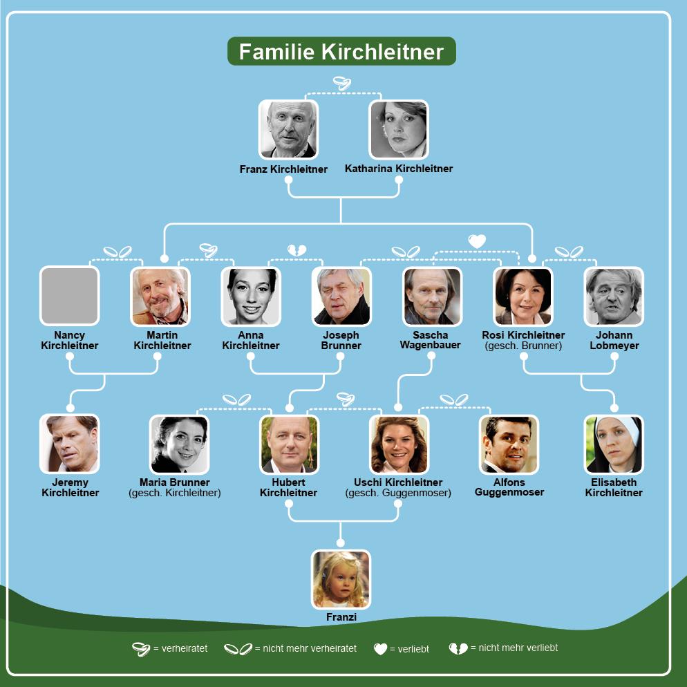 Stammbaum familie kirchleitner dahoam is dahoam br for Stammbaum basteln mit kindern