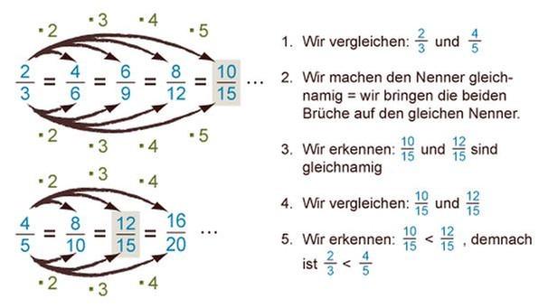 GRIPS Mathe 4: Brüche ordnen und vergleichen   GRIPS Mathe ...