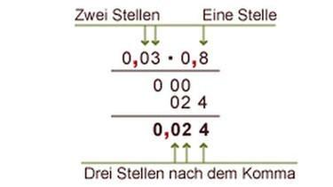 Grips Mathe 9 Dezimalbruche Miteinander Multiplizieren Und