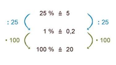 grips mathe 11 wir berechnen den grundwert grips mathe. Black Bedroom Furniture Sets. Home Design Ideas