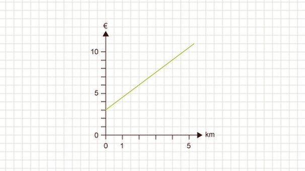 grips mathe 31 lineare funktion mit anfangswert grips. Black Bedroom Furniture Sets. Home Design Ideas