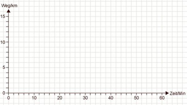 Arbeitsblatt Mathe Zeit : Grips mathe weg zeit diagramm