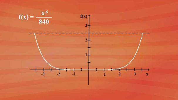 ableitungsfunktion in anwendungen beispiel zur grundableitungsregel differentialrechnung. Black Bedroom Furniture Sets. Home Design Ideas