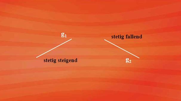 http://www.br.de/telekolleg/faecher/mathematik/trimester2/stetigkeit-differenzierbarkeit-112~_v-img__16__9__l_-1dc0e8f74459dd04c91a0d45af4972b9069f1135.jpg?version=d1cf4