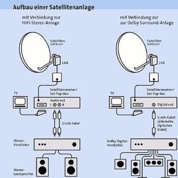 rundfunktechnik radioempfang ber satellit technik. Black Bedroom Furniture Sets. Home Design Ideas