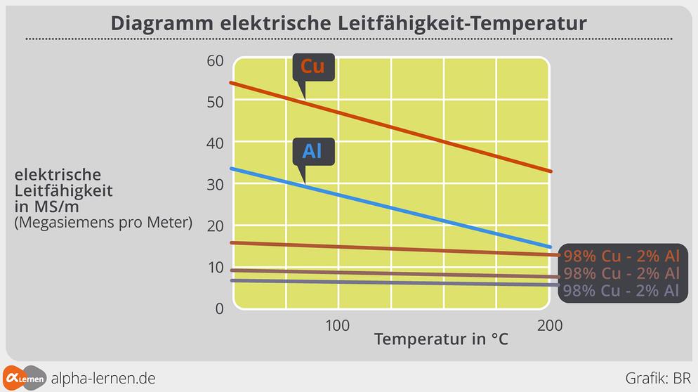 Metalle: Die elektrische Leitfähigkeit - Übungen | Chemie | alpha ...