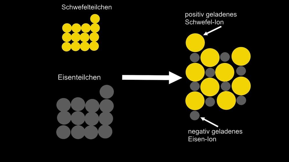 Synthese und Analyse: Synthese - die Teilchenebene | Chemie | alpha ...