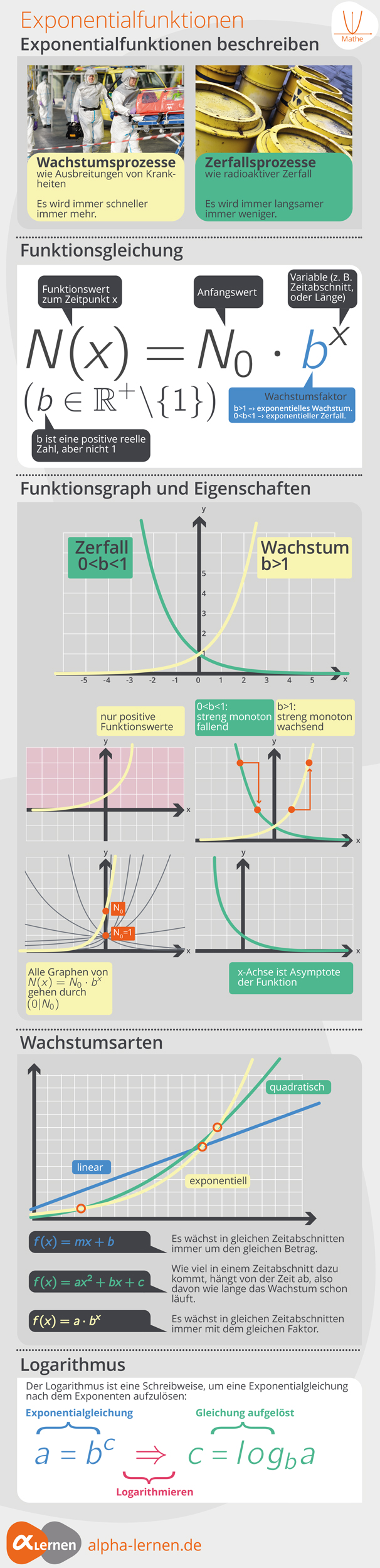 mathe spickzettel exponentialfunktionen mathe alpha. Black Bedroom Furniture Sets. Home Design Ideas
