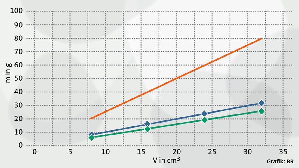 Dichte: Volumen und Masse | Physik | alpha Lernen | BR.de