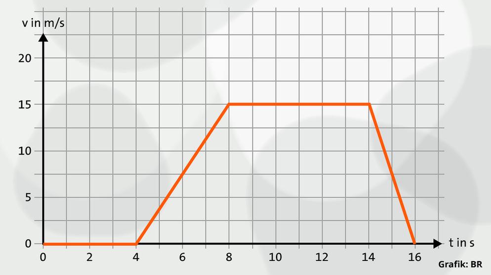 Beschleunigung: Bewegungsgesetze | Physik | alpha Lernen | BR.de