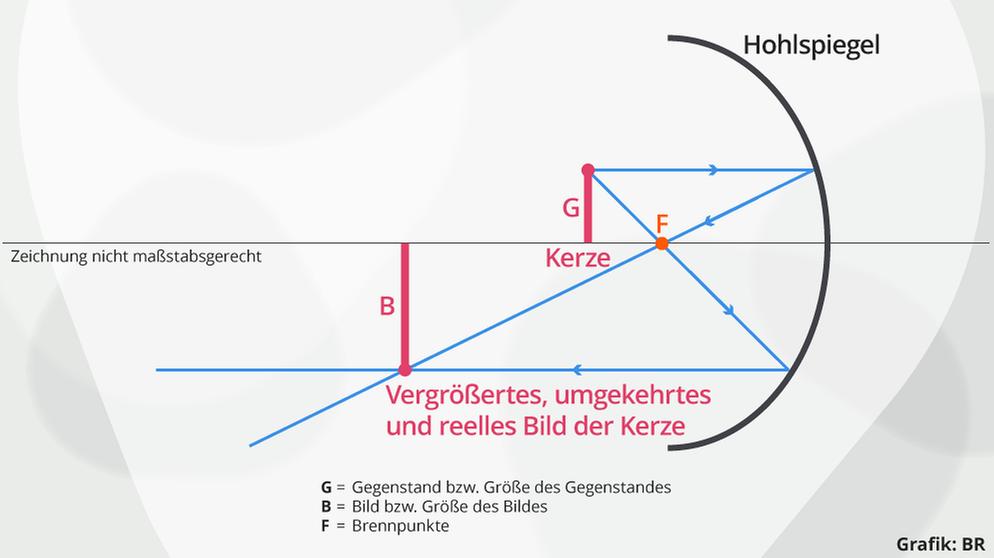 Linsen & Spiegel: Übungen zu Spiegeln | Physik | alpha Lernen | BR.de