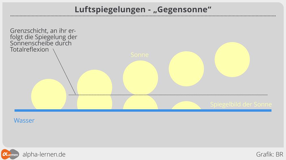 Groß Schichten Der Atmosphäre Arbeitsblatt Mittelschule Galerie ...