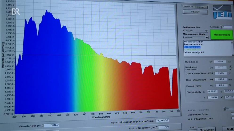 Forschung Lighting: Sind LED Lampen gefährlich für die