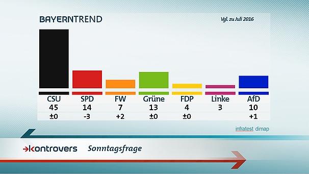 Umfrage Bayern Wahl