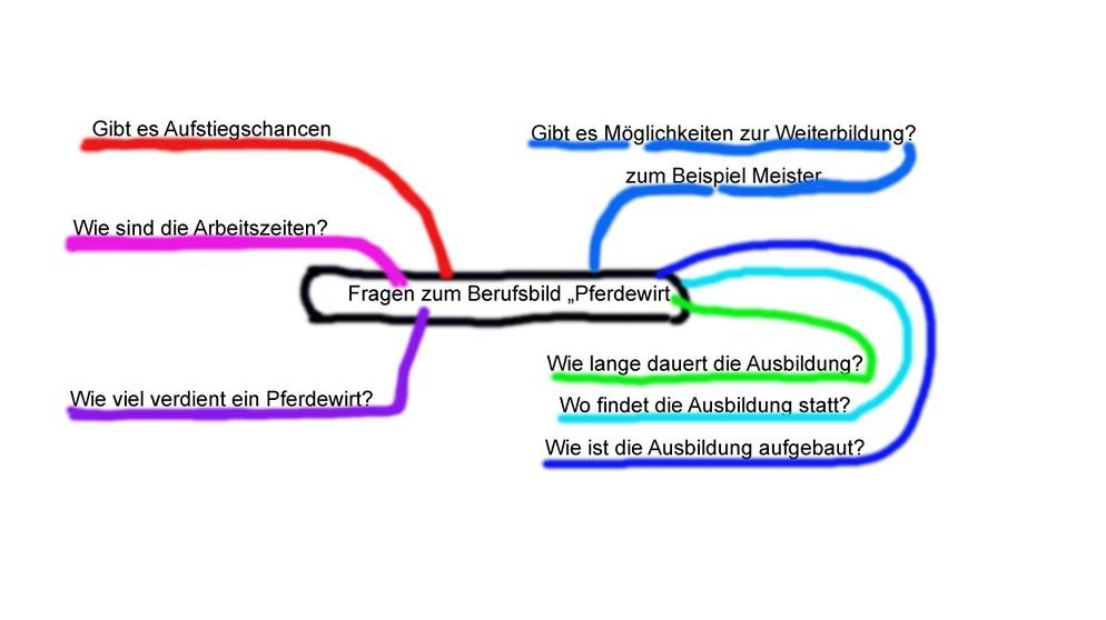 Grips Deutsch 30 Wie Du Einen Text Besser Verstehst Grips Deutsch