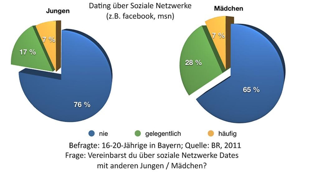 Soziale Dating-Netzwerke