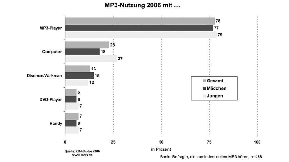 GRIPS Deutsch 31: So entschlüsselst du Schaubilder | GRIPS Deutsch ...