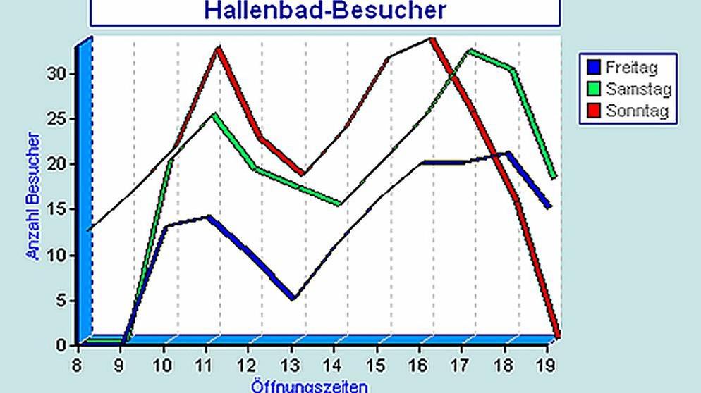 Schaubild analyse deutsch aufbau bachelorarbeit zahlen ausschreiben