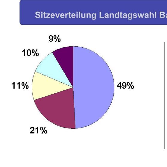 GRIPS Mathe 10: Kreis- und Tortendiagramm | GRIPS Mathe | GRIPS | BR.de