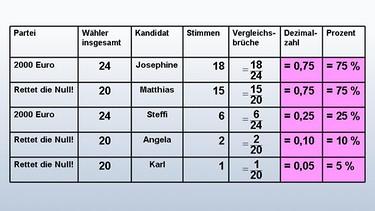 Awesome Fraktionen Dezimalzahlen Prozent Arbeitsblatt Inspiration ...