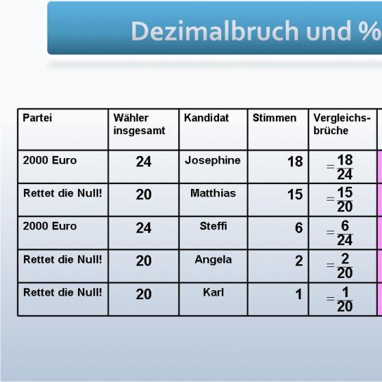 GRIPS Mathe 10: Wir unterscheiden Bruch, Dezimalbruch und Prozent ...