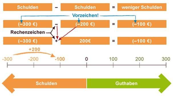 GRIPS Mathe 2: Rechnen mit ganzen Zahlen   GRIPS Mathe   GRIPS   BR.de