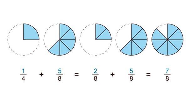 grips mathe 5 bruchzahlen addieren und subtrahieren grips mathe grips. Black Bedroom Furniture Sets. Home Design Ideas