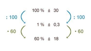grips mathe 11 wir berechnen den prozentwert grips. Black Bedroom Furniture Sets. Home Design Ideas
