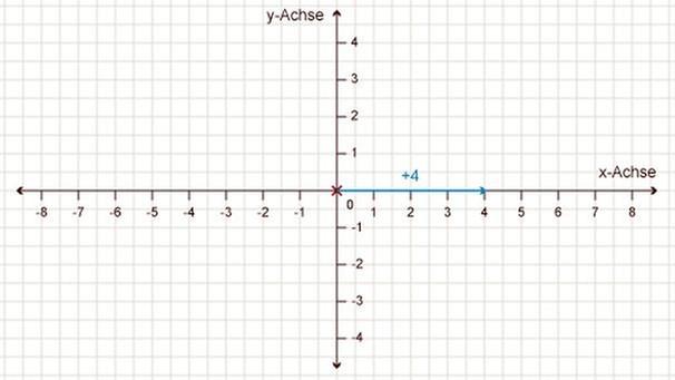 grips mathe 27 punkte in das koordinatensystem eintragen grips mathe grips. Black Bedroom Furniture Sets. Home Design Ideas