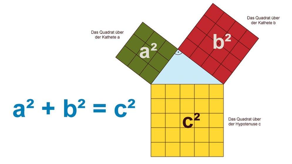 grips mathe 29 der satz des pythagoras grips mathe. Black Bedroom Furniture Sets. Home Design Ideas