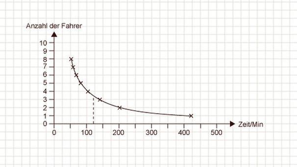 GRIPS Mathe : Beispiel für eine umgekehrt proportionale Zuordnung ...