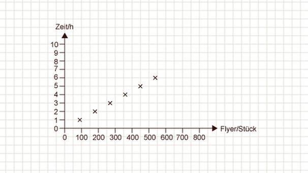 GRIPS Mathe 32: Beispiel für eine proportionale Zuordnung | GRIPS ...