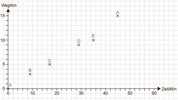 GRIPS Mathe 39: Weg-Zeit-Diagramm | GRIPS Mathe | GRIPS | BR.de