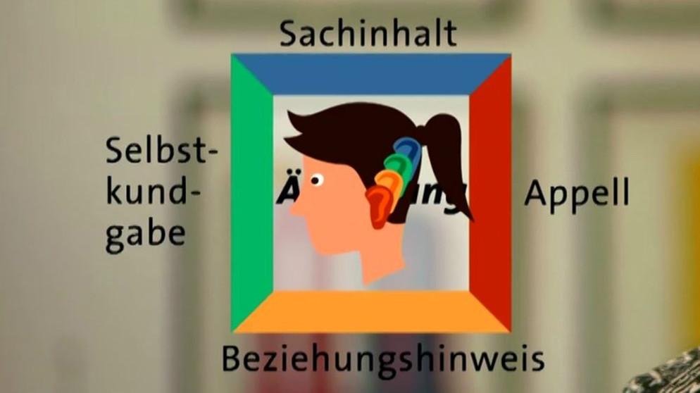 Kommunikation und Sprache: Schulz von Thun: Die 4 Seiten einer ...
