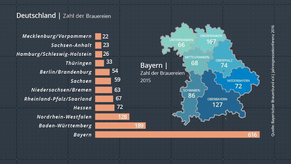 Durchschnittlicher Bierkonsum In Bayern