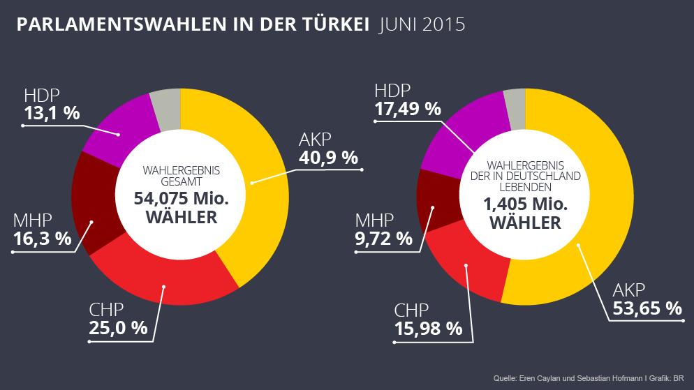 Wahlbeteiligung Türken In Deutschland