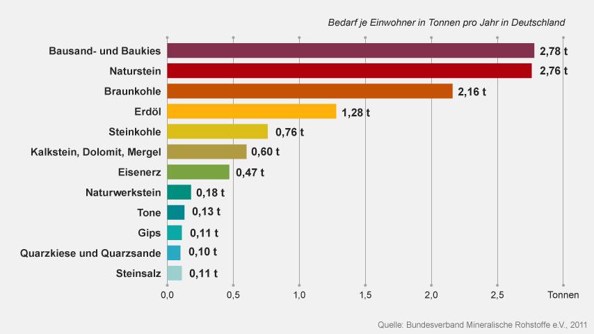 Diagramm: Bedarf der mineralischen Rohstoffe in Deutschland | Bild: br