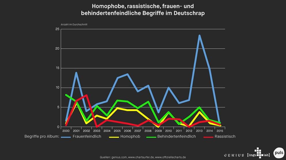 Diskriminierende Texte So Politisch Korrekt Ist Deutschrap