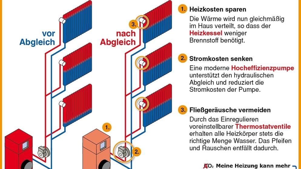 Grafik: Hydraulischer Abgleich | Bild: Co2onlinegGmbH