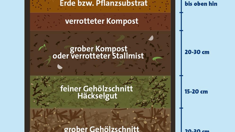 Gut gemocht Hochbeet befüllen: Diese Schichten kommen in ein Hochbeet | Bayern HV85