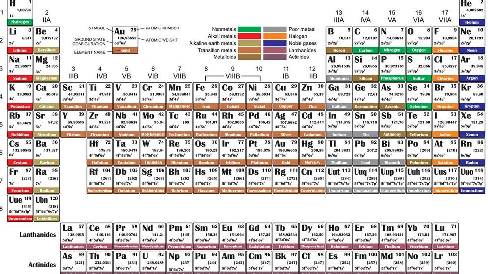 Chemie - 2. Folge: Atombau und Periodensystem | Chemie | Telekolleg ...