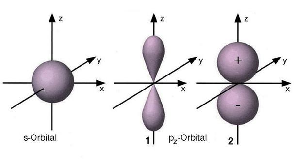 Chemie 3 Folge Stoffe Mit Elektronenpaarbindung Chemie