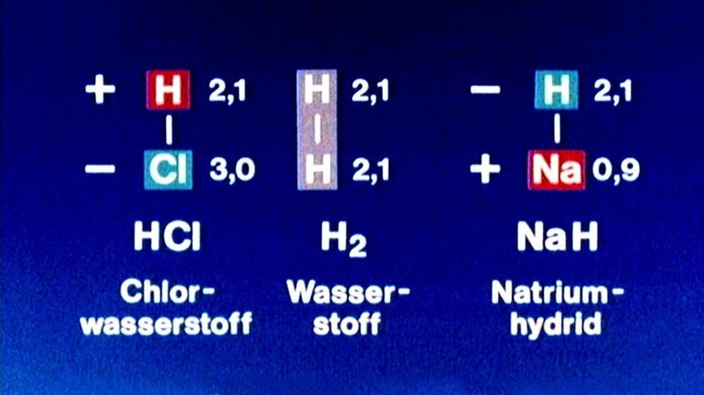 Chemie 9 Folge Säuren Und Basen Chemie Telekolleg