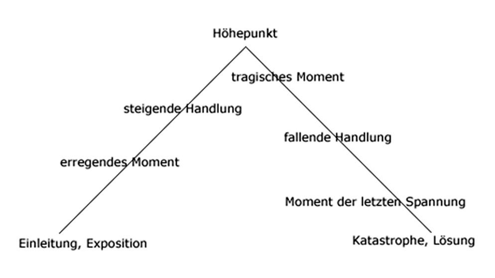 Dramatische Texte Analyse Und Interpretation Dramatischer Texte