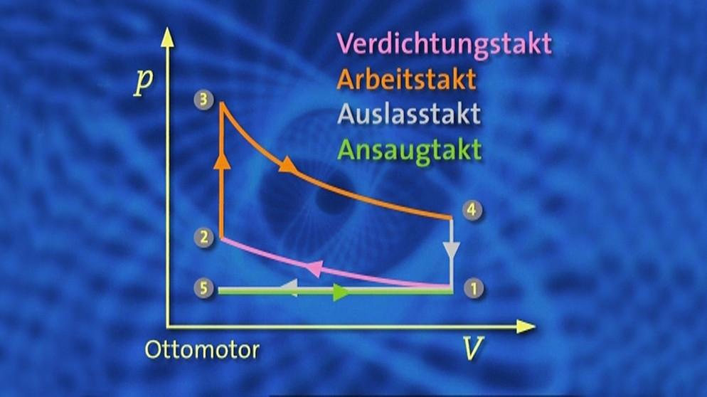 Motoren: V-p-Diagramm des Ottomotors mit den 4 Takten | Informatik ...