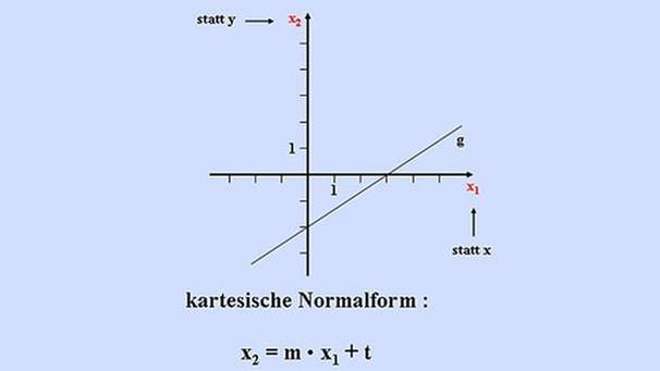 Mathematik Vektoren Ebenengleichung In Der Normalform