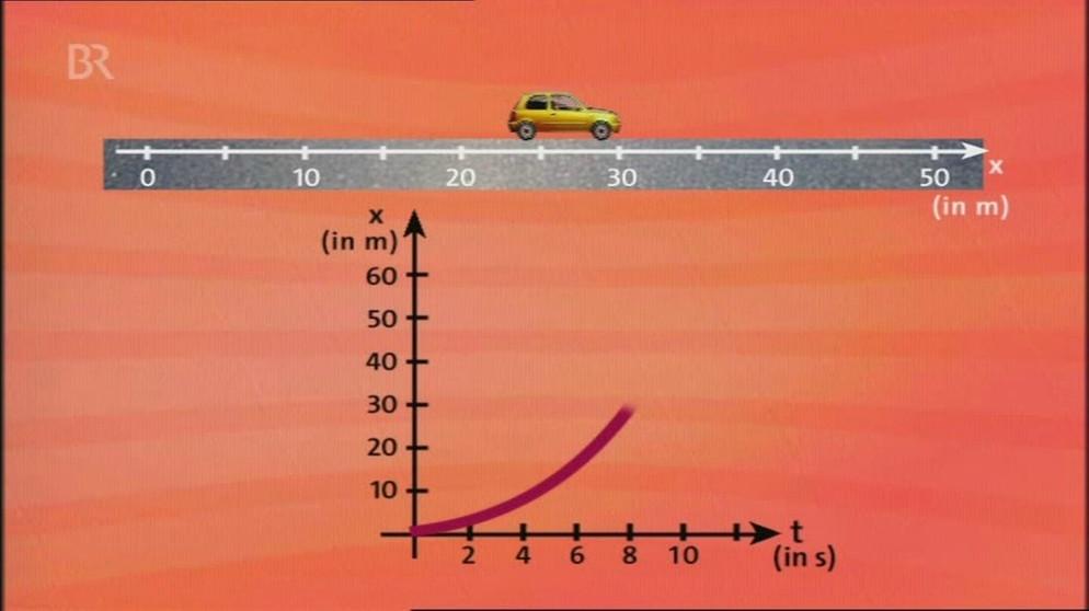 Differentialrechnung: Die Steigung einer Funktion ...