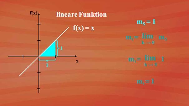 lineare funktion berechnen lineare funktionen erkl rung. Black Bedroom Furniture Sets. Home Design Ideas