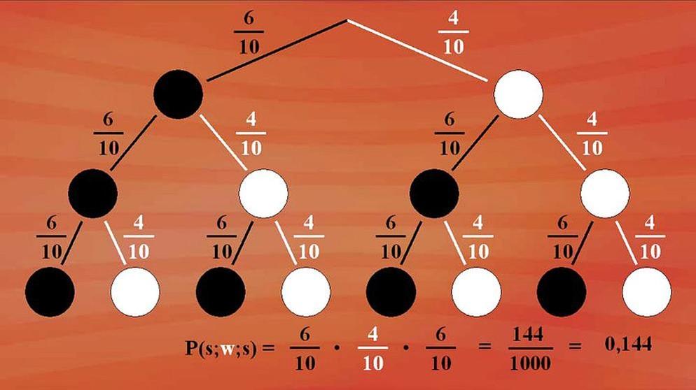 Telekolleg - Stochastik I: Lösung mit dem Baumdiagramm ...